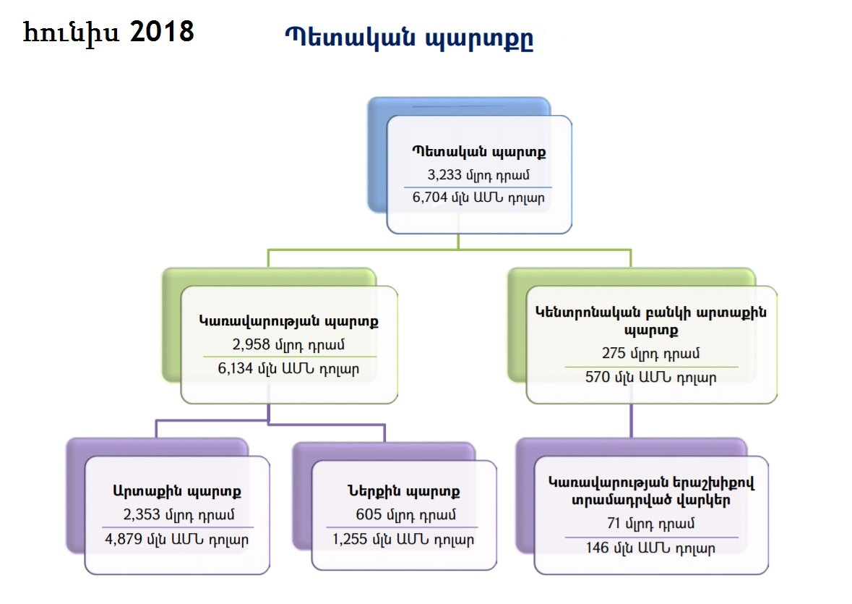 Գրաֆիկը ՀՀ ֆիննախարարության պաշտոնական զեկույցից